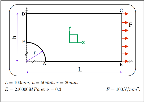 FEA plate problem