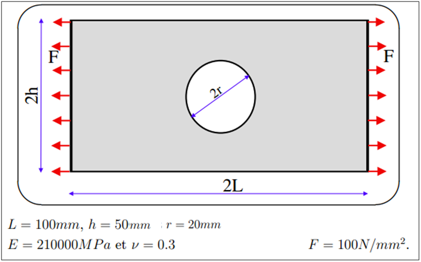 Formulation of the problem plate hole