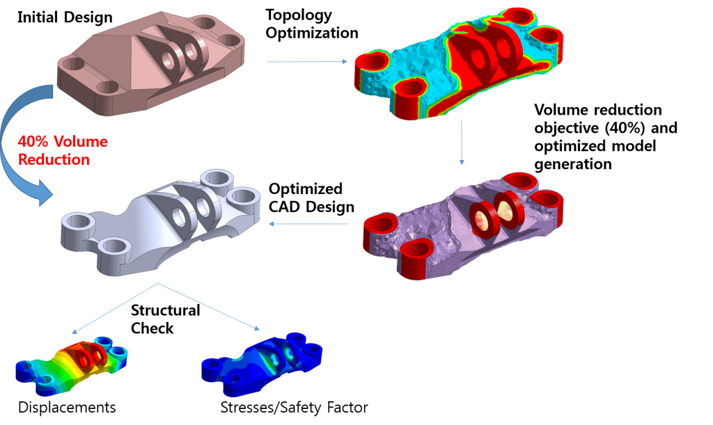 How to Reduce CAD Design Cost using Simulation