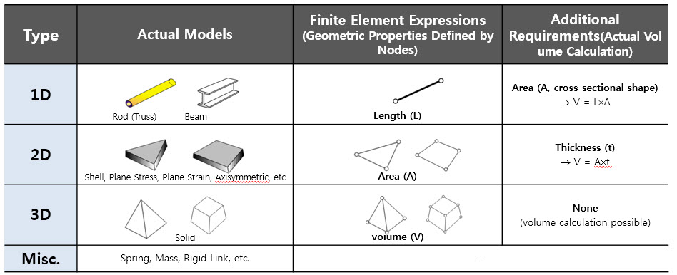 Why do FEA engineers use 1D, 2D, 3D elements ? - FEA for All