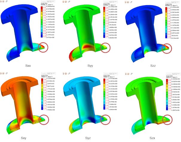 Stress linearization asme sec viii div 2 flexible shell.