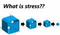 What is stress? Explanation with images