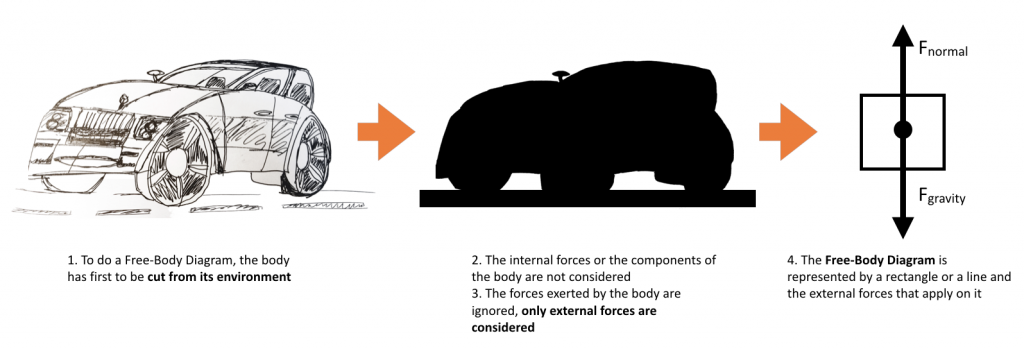 Car free body diagram