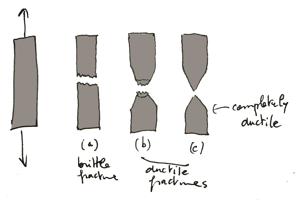 failure modes ductile brittle