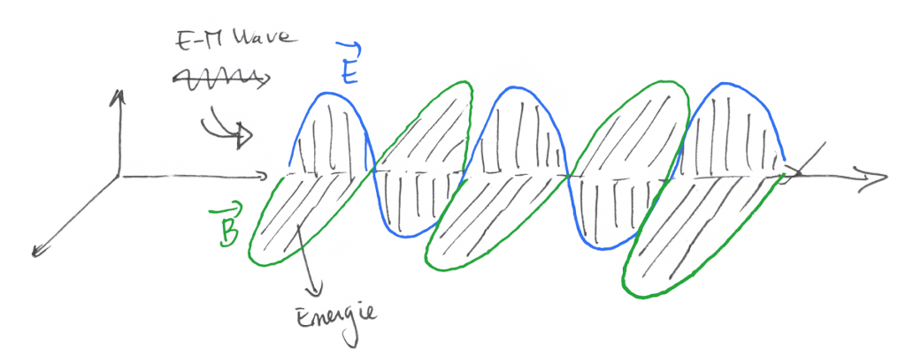 EM-Wave