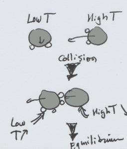 molecule-collision