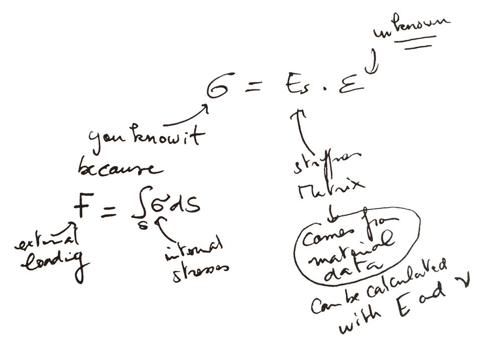 Hooke's-equation