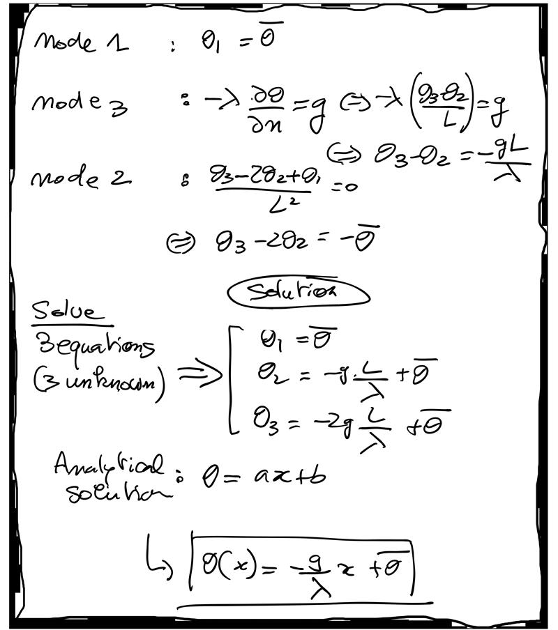 solution-FDM-beam-temperature