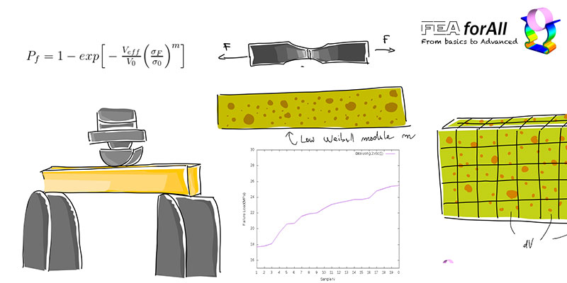 How to use Weibull Law to identify a better rupture criterion for Brittle Materials? (Part 1)
